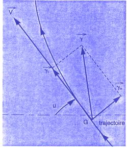La Boucle (par Jean Eyquem) dans Technique de pilotage boucle1