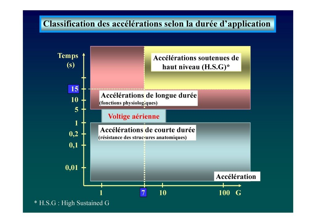 Le voile en voltige aérienne (Dr. Deschamps-Berger-page-011