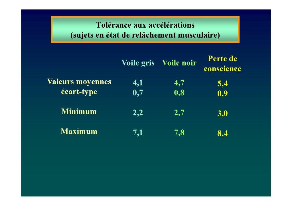 Le voile en voltige aérienne (Dr. Deschamps-Berger-page-030