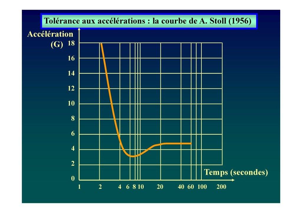 Le voile en voltige aérienne (Dr. Deschamps-Berger-page-032