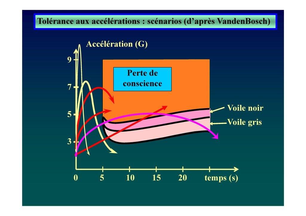 Le voile en voltige aérienne (Dr. Deschamps-Berger-page-033