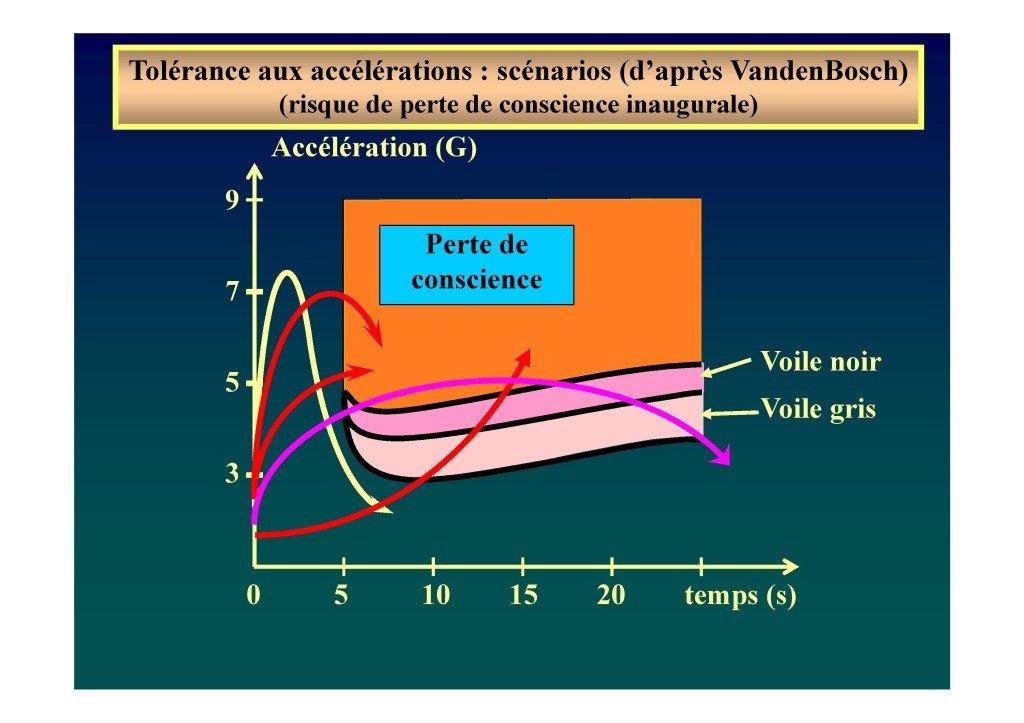 Le voile en voltige aérienne (Dr. Deschamps-Berger-page-049